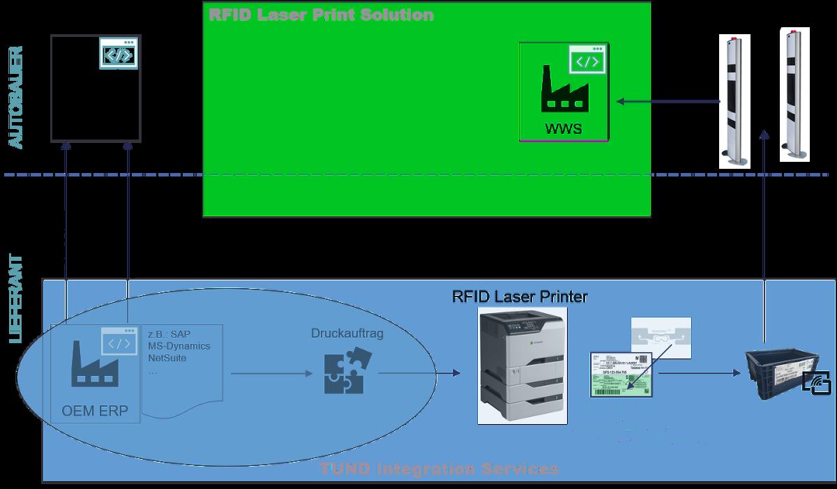 RFID Integration mit Backend-Systemen