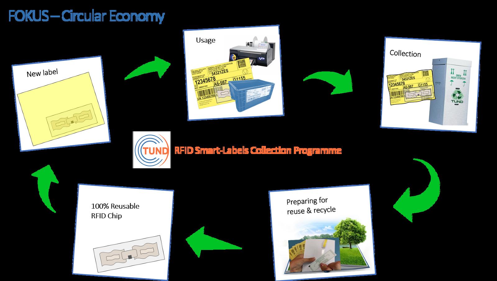 RecoFID - Rückführungsprogramm